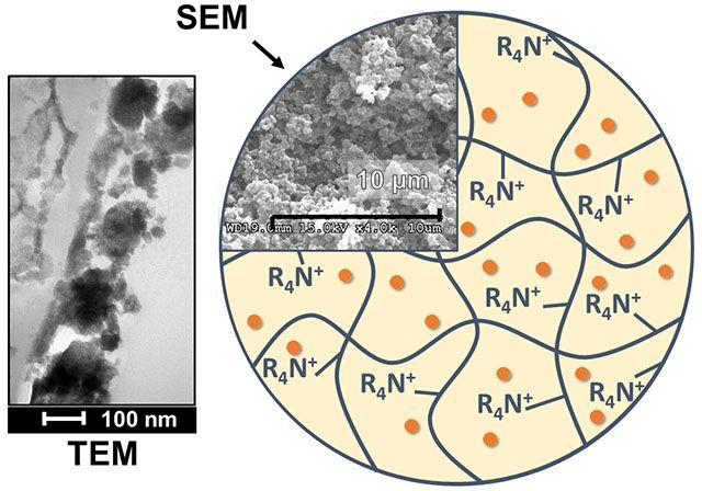 HIX nano resin bead slice