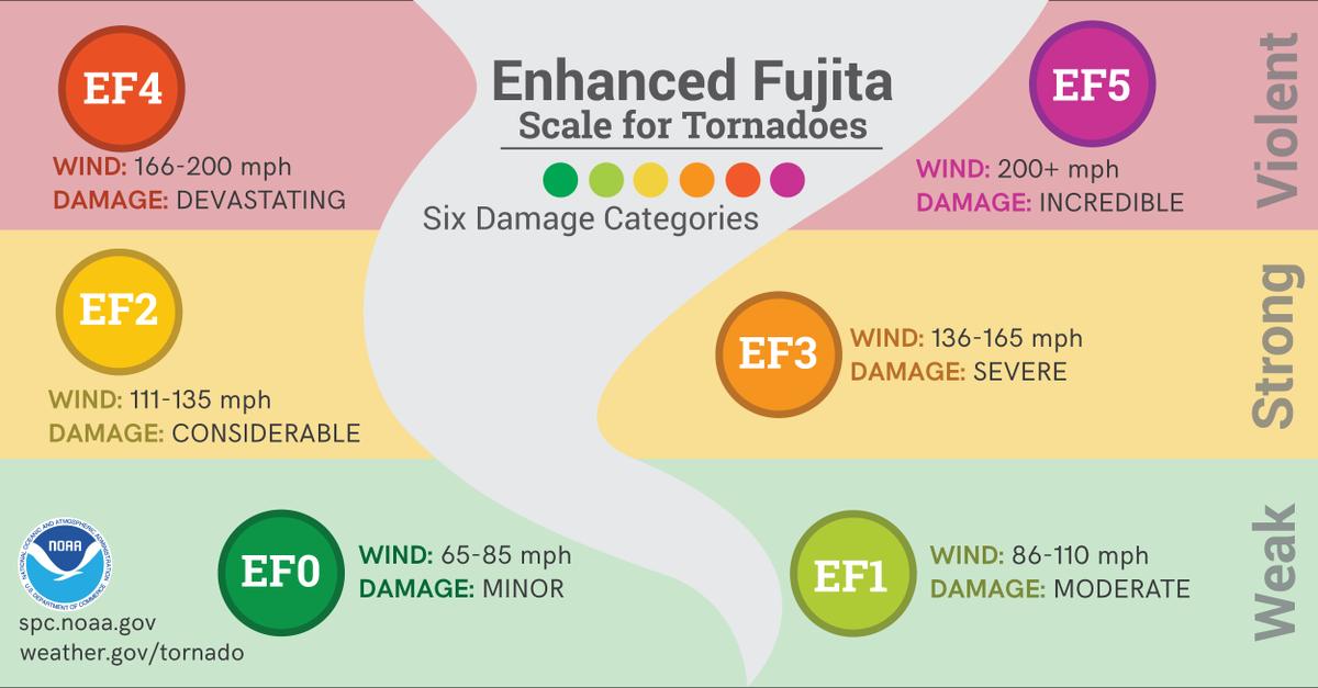 NOAA EF Scale Chart