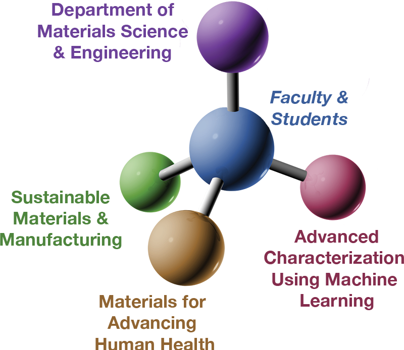Research pillars within Lehigh Universitys Department of Materials Science and Engineering
