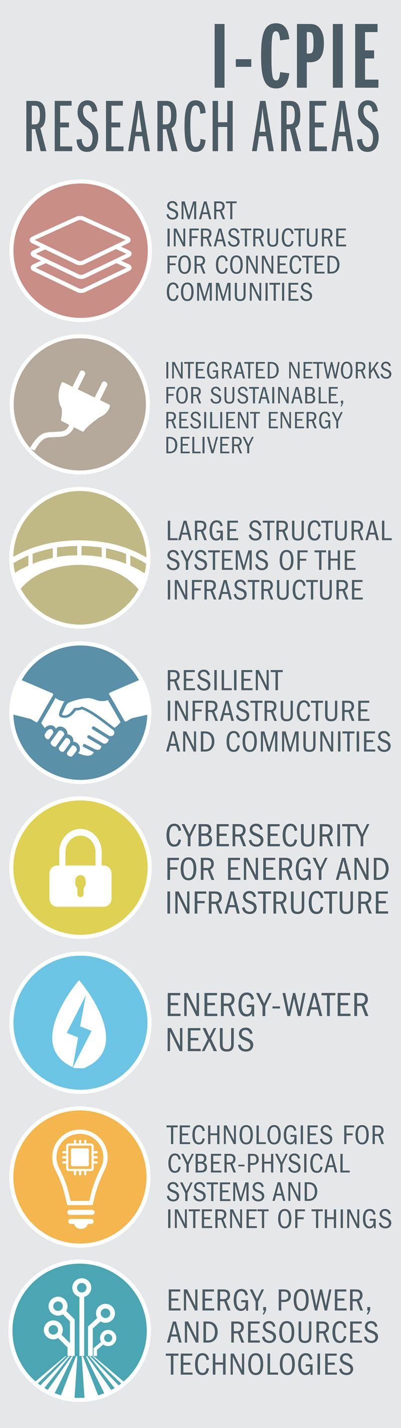 Institute for Cyber Physical Infrastructure and Energy (I-CPIE)