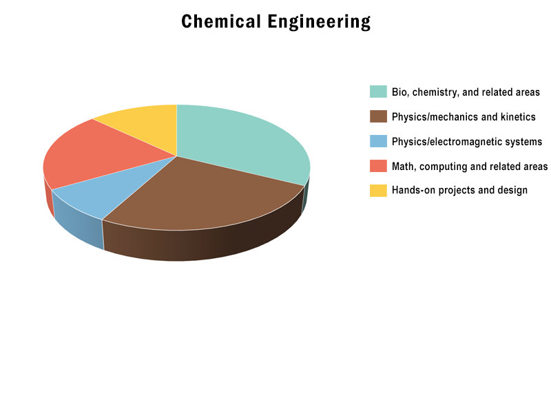 B.S., Chemical Engineering