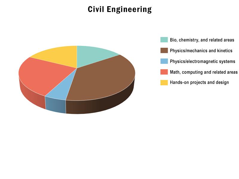 B.S., Civil Engineering