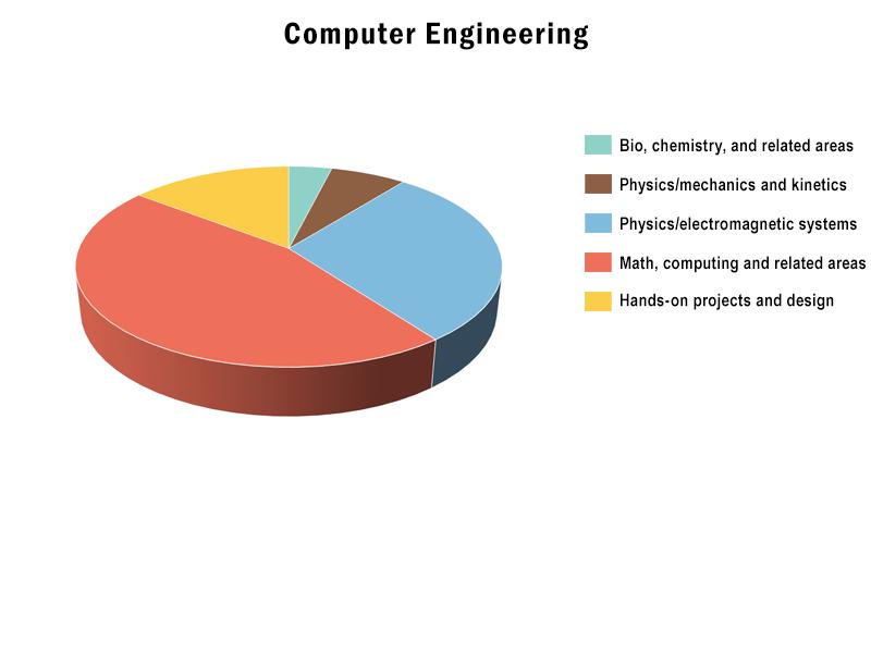 B.S., Computer Engineering