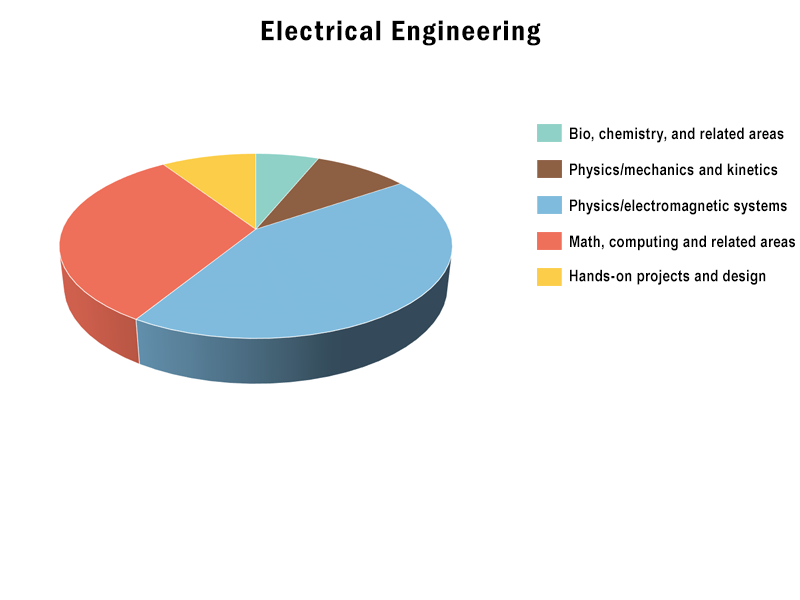 B.S., Electrical Engineering