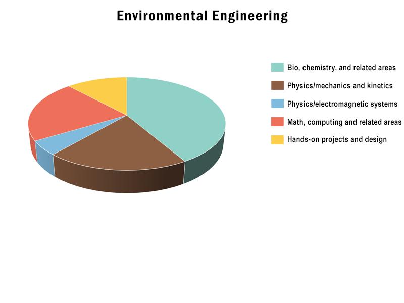 B.S., Environmental Engineering