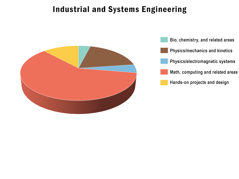 B.S., Industrial and Systems Engineering