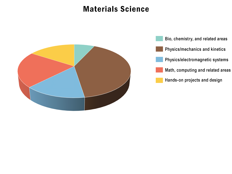 B.S., Materials Science and Engineering