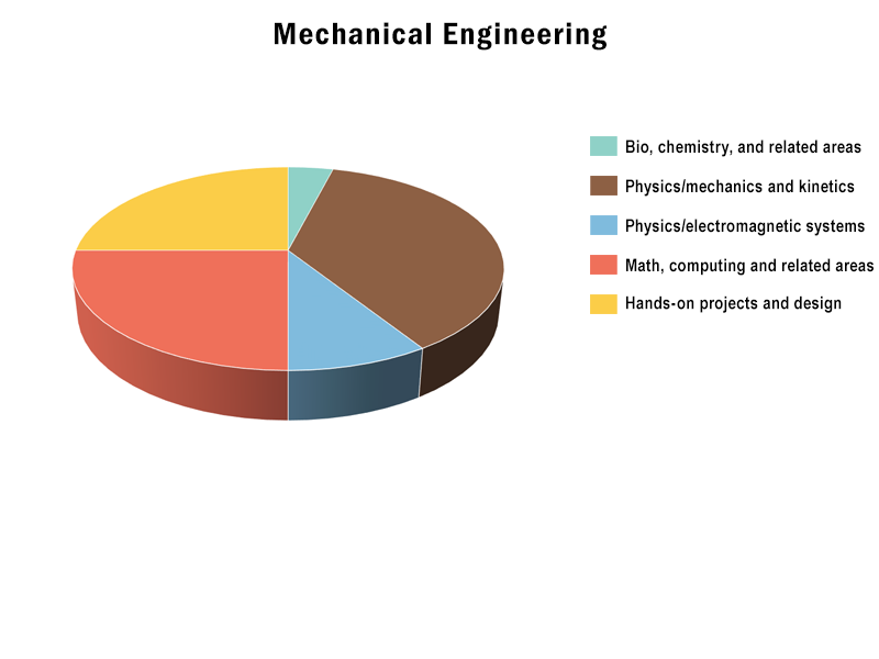 B.S., Mechanical Engineering